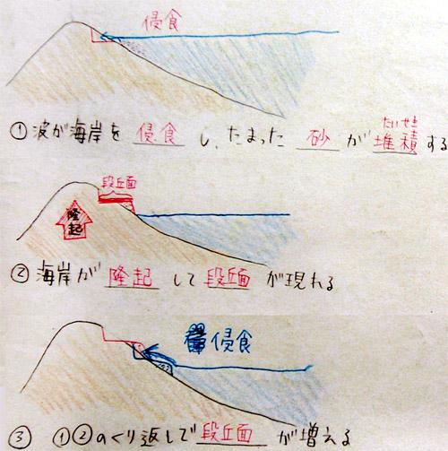 海岸(河岸)段丘、三角州、扇状地/中3地学/taka ... : 理科中1 : すべての講義