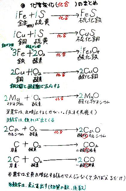 化学 反応 式 co2