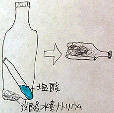 塩酸 と 炭酸 水素 ナトリウム