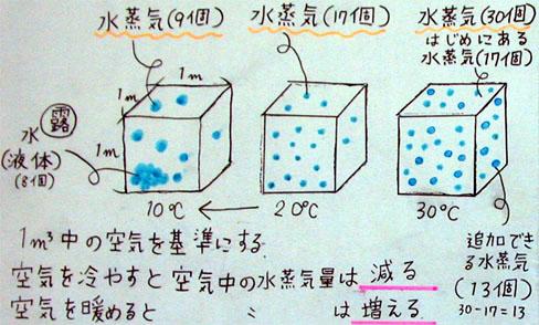 求め の 方 飽和 量 水蒸気