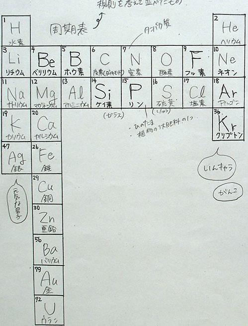 アルミニウム 元素 記号